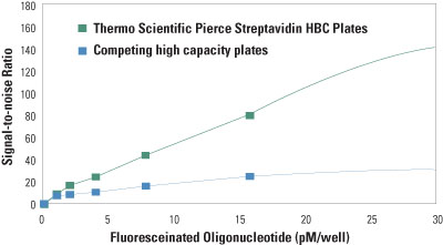 Thermo Scientific™ Pierce™ Streptavidin Coated High Capacity Plates, White, 96-Well White; 96-wells Coated Microplates