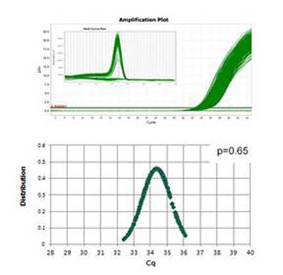 Thermo Scientific™ Luminaris Color HiGreen qPCR Master Mix, low ROX 250 Reactions Thermo Scientific™ Luminaris Color HiGreen qPCR Master Mix, low ROX